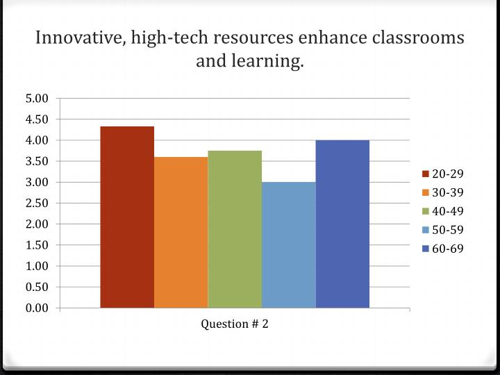 Innovative, high-tech resources enhance classrooms and learning.