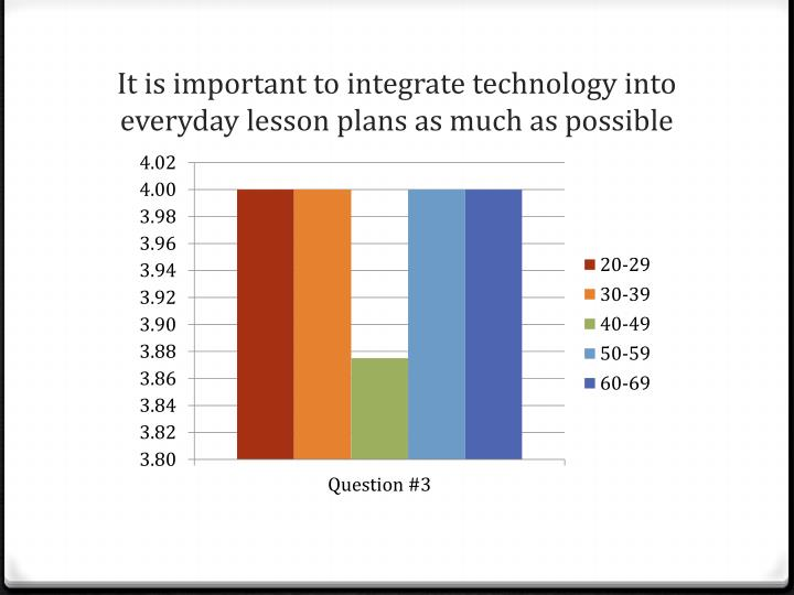 It is important to integrate technology into everyday lesson plans as much as possible