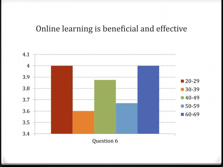 Online learning is beneficial and effective