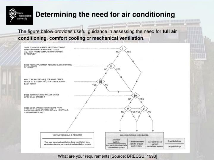 Determining the need for air conditioning