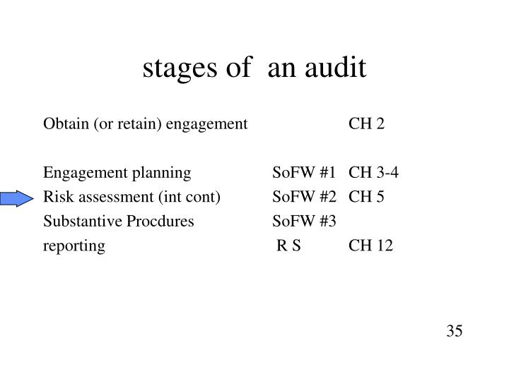 stages of  an audit
