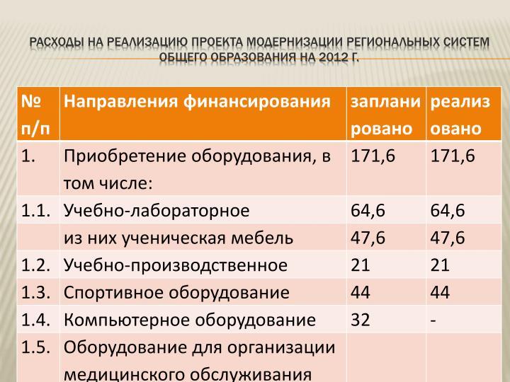 Расходы на реализацию проекта модернизации региональных систем общего образования на 2012 г.