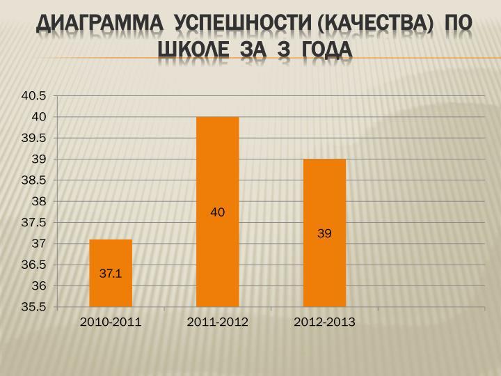 Диаграмма  успешности (качества)  по  школе  за  3  года