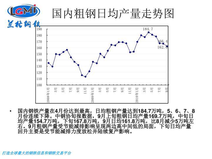 国内粗钢日均产量走势图