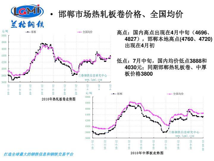 邯郸市场热轧板卷价格、全国均价
