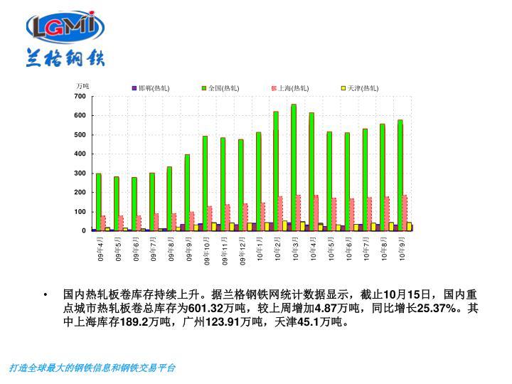 国内热轧板卷库存持续上升。据兰格钢铁网统计数据显示,截止