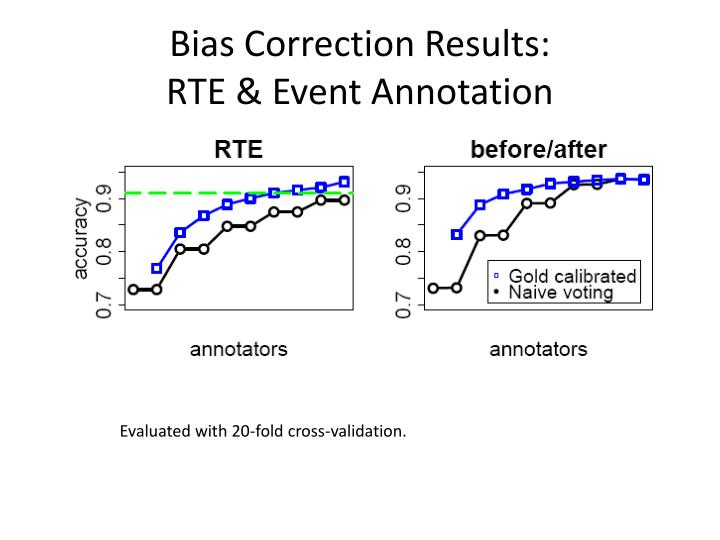 Bias Correction Results: