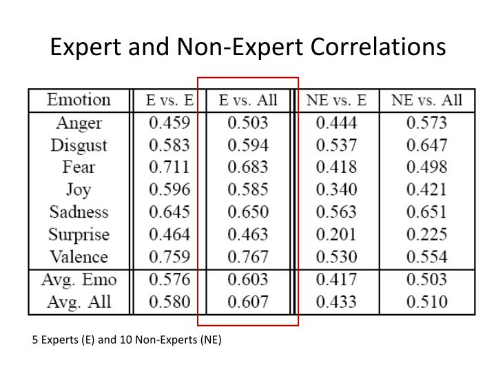 Expert and Non-Expert Correlations