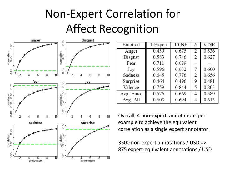 Non-Expert Correlation for
