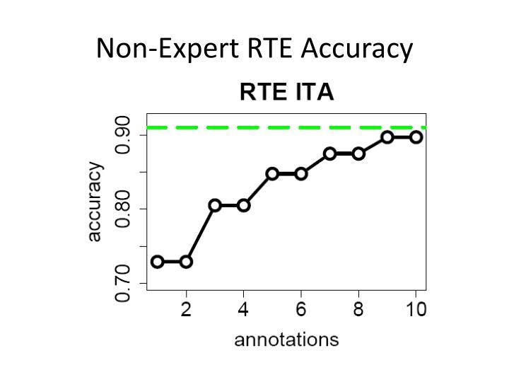 Non-Expert RTE Accuracy