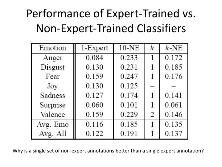 Performance of Expert-Trained vs. Non-Expert-Trained Classifiers