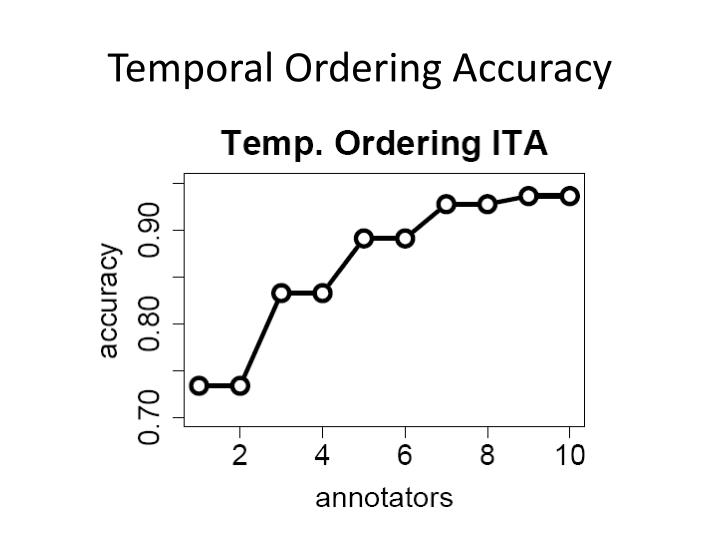 Temporal Ordering Accuracy