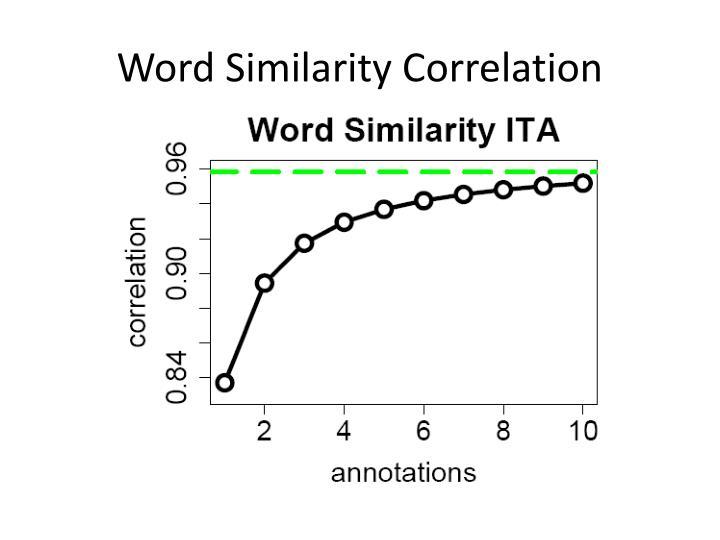 Word Similarity Correlation
