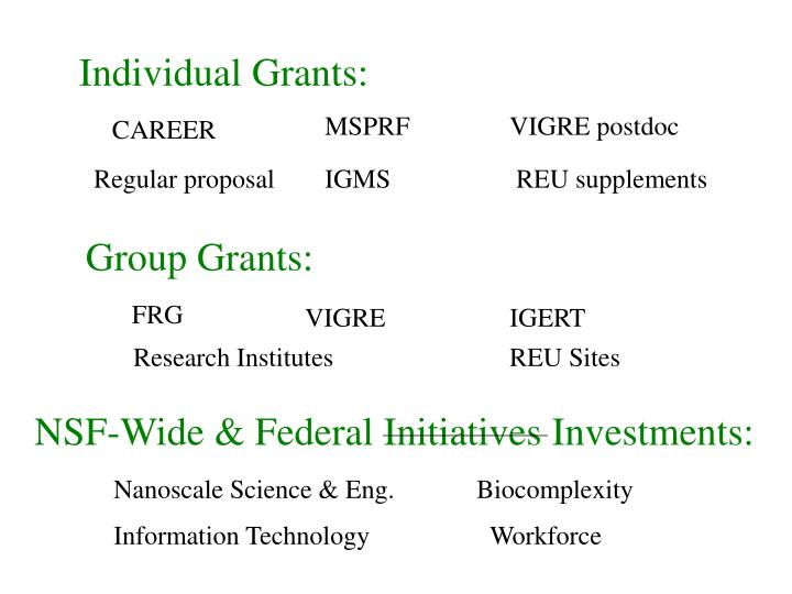 Individual Grants: