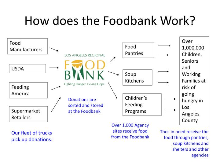 How does the Foodbank Work?