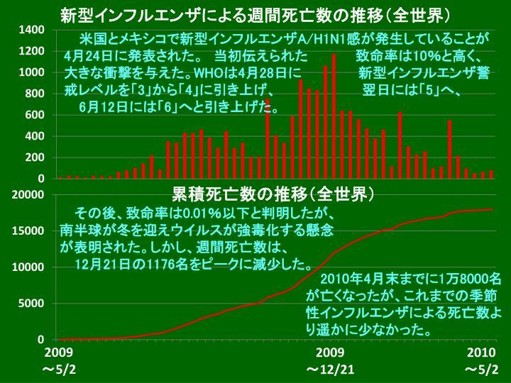 新型インフルエンザによる週間死亡数の推移(全世界)
