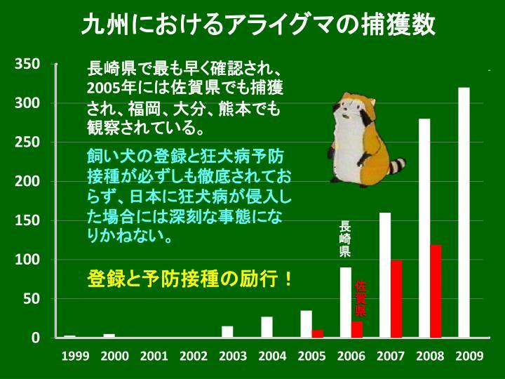 九州におけるアライグマの捕獲数