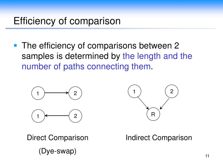 Efficiency of comparison