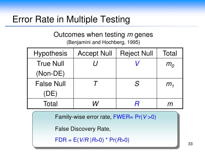 Error Rate in Multiple Testing