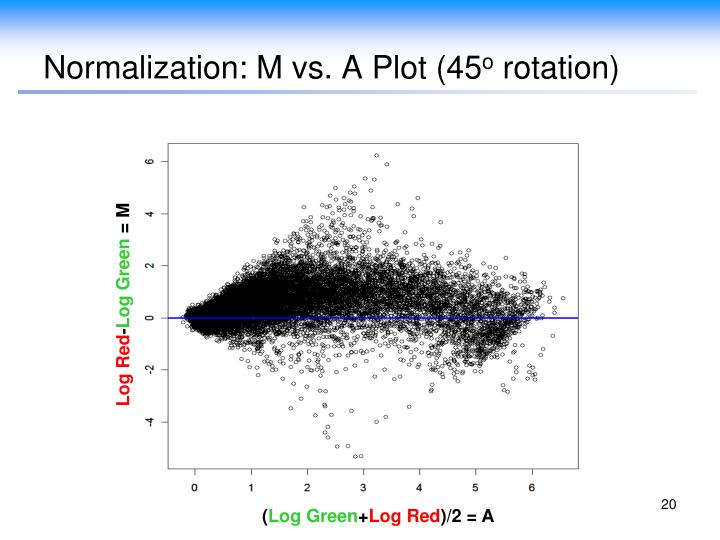 Normalization: M vs. A Plot (45
