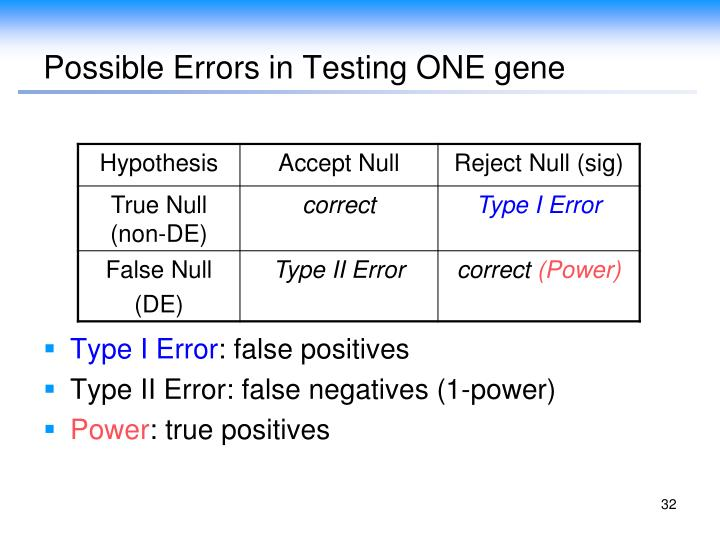 Possible Errors in Testing ONE gene