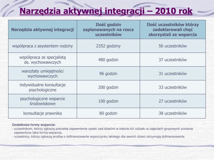 Narzędzia aktywnej integracji – 2010 rok