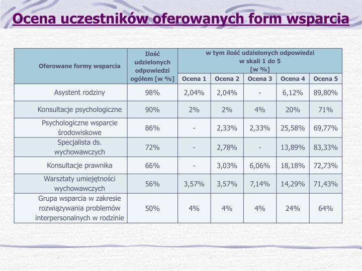 Ocena uczestników oferowanych form wsparcia