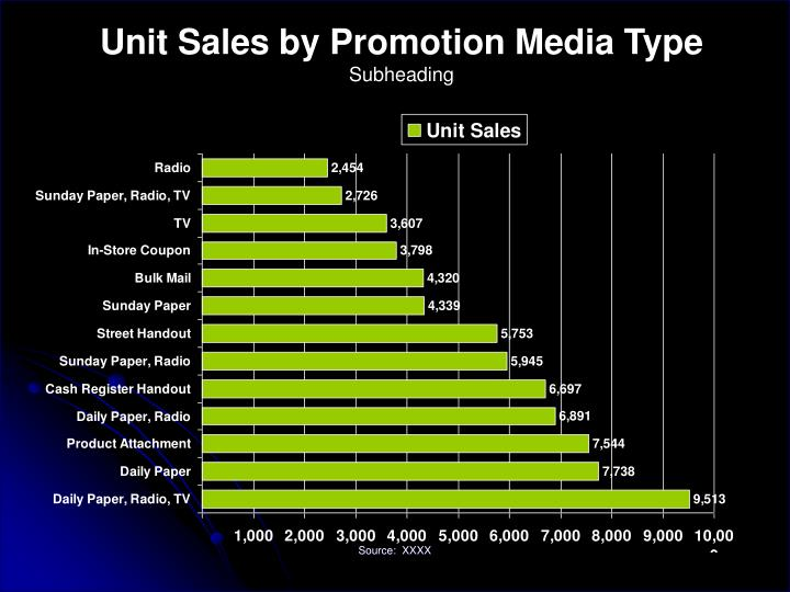 Unit Sales by Promotion Media Type