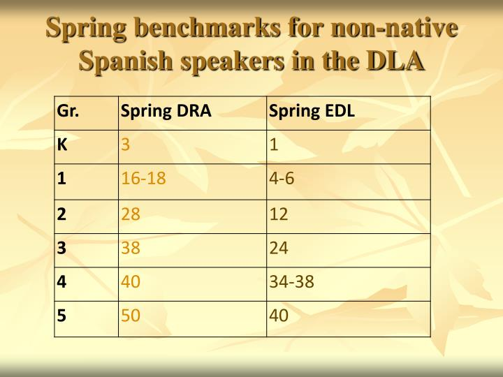 Spring benchmarks for non-native Spanish speakers in the DLA