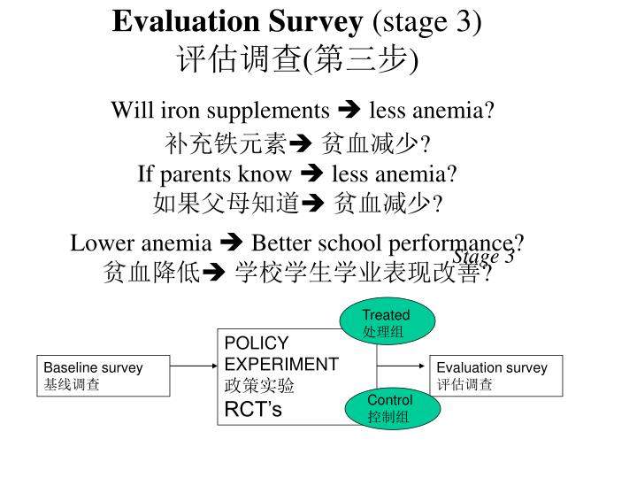 Evaluation Survey