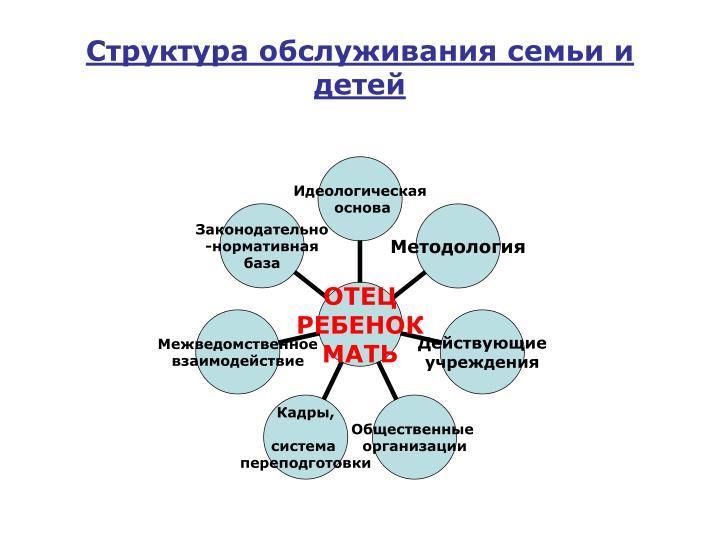 Структура обслуживания семьи и детей