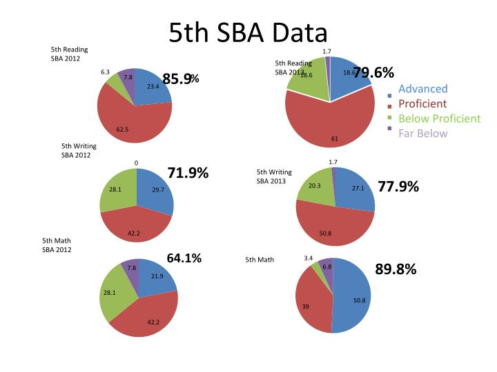 5th SBA Data