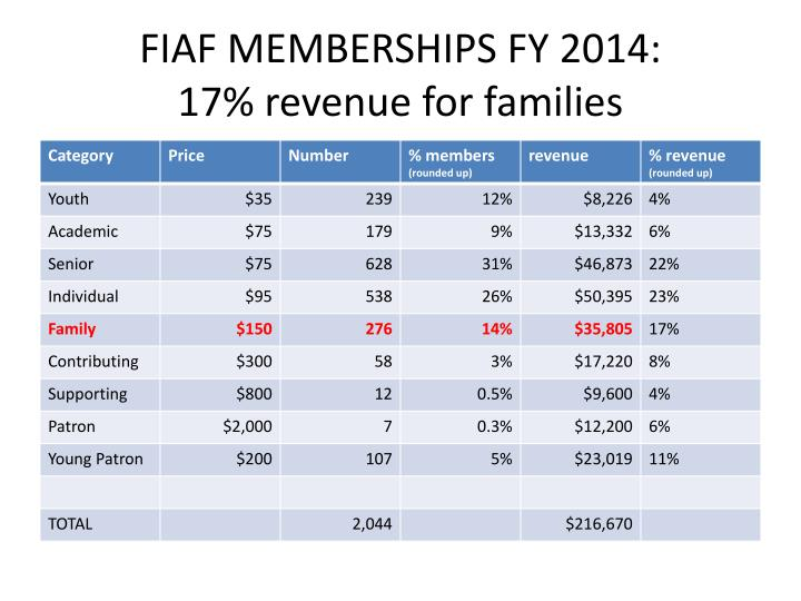 FIAF MEMBERSHIPS FY 2014: