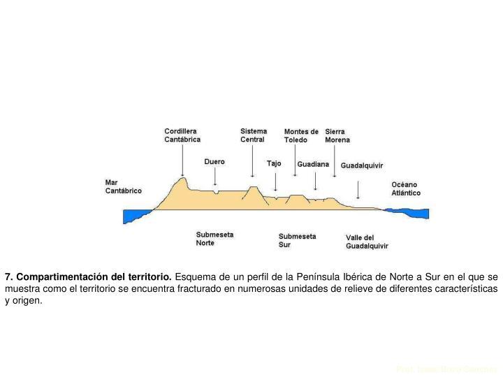 7. Compartimentación del territorio.