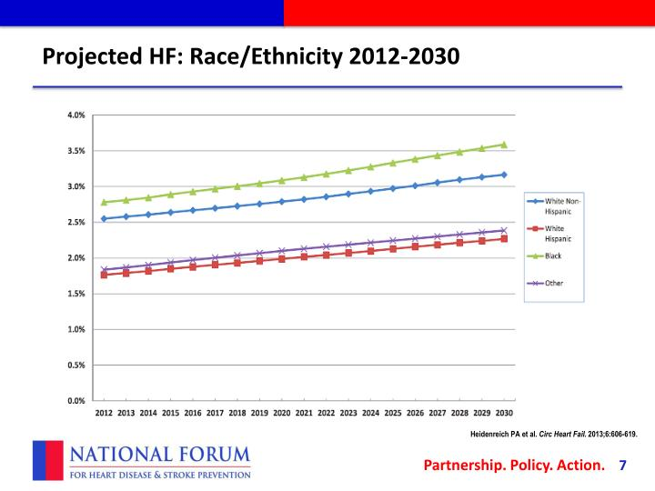 Projected HF: Race/Ethnicity 2012-2030