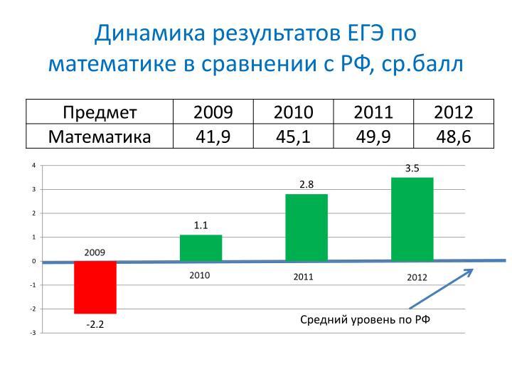 Динамика результатов ЕГЭ по математике в сравнении с РФ,
