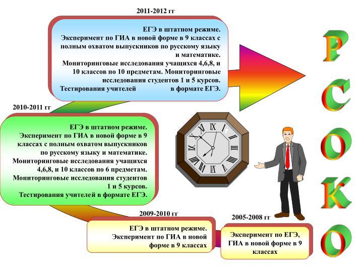 2011-2012 гг