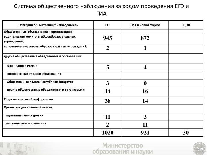 Система общественного наблюдения за ходом проведения ЕГЭ и ГИА