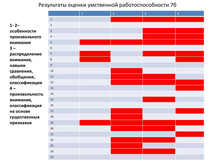 Результаты оценки умственной работоспособности 7б