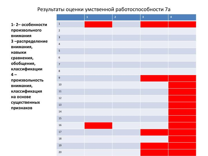Результаты оценки умственной работоспособности 7а