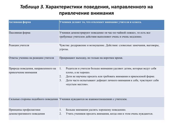 Таблица 3.