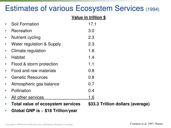 Estimates of various Ecosystem Services