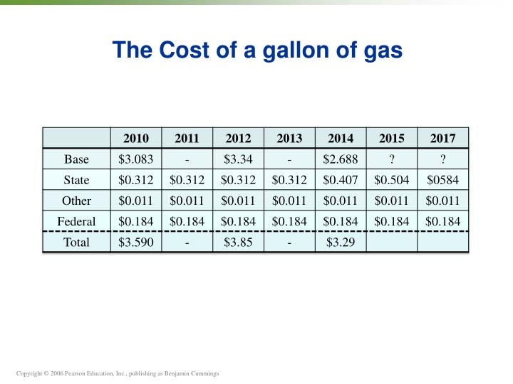 The Cost of a gallon of gas