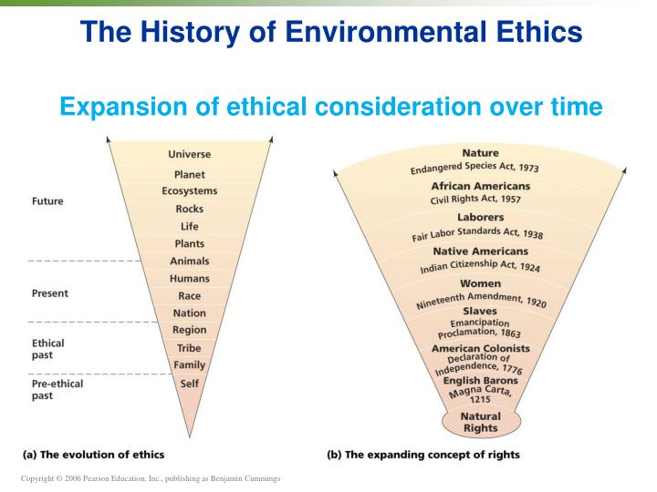 The History of Environmental Ethics