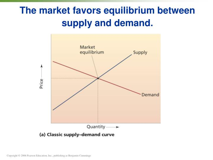 The market favors equilibrium between supply and demand.