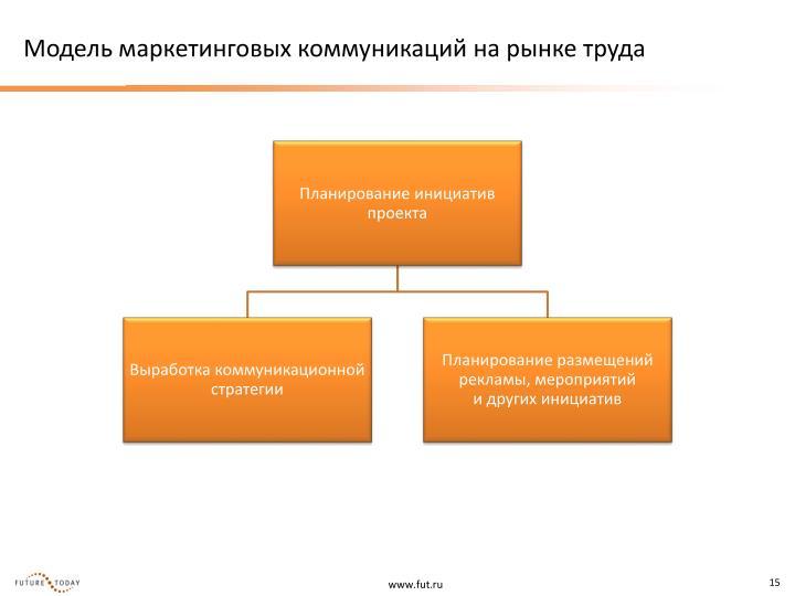 Модель маркетинговых коммуникаций на рынке труда