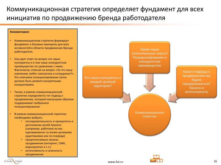 Коммуникационная стратегия определяет фундамент для всех инициатив по продвижению бренда работодателя