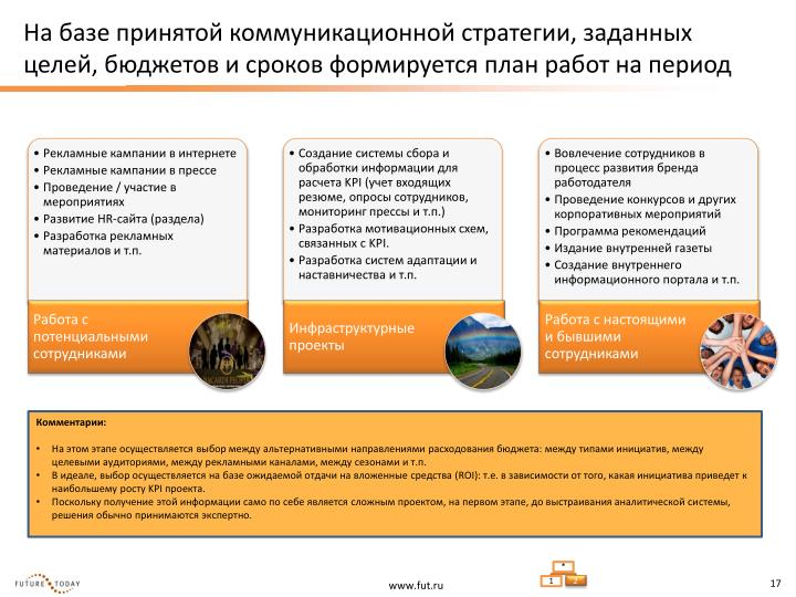 На базе принятой коммуникационной стратегии, заданных целей, бюджетов и сроков формируется план работ на период