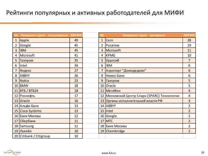 Рейтинги популярных и активных работодателей для МИФИ