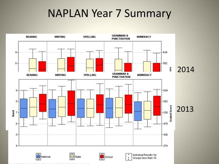 NAPLAN Year 7 Summary